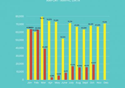 Akron Canton Airport Data